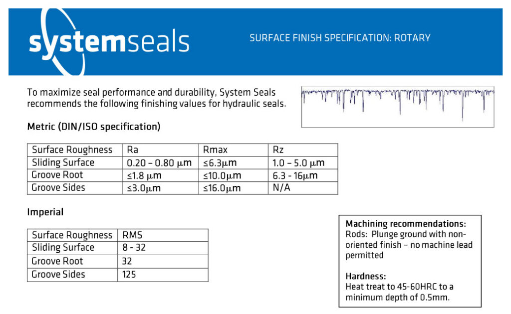 Surface Finish Specifications: Rotary
