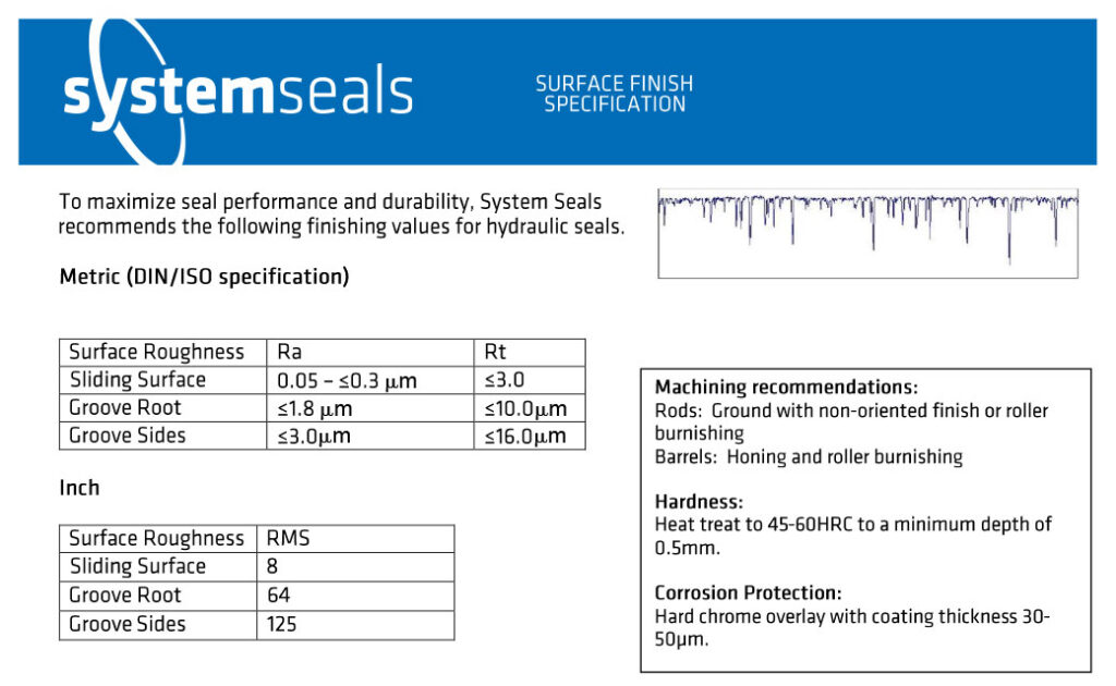 Surface Finish Specifications