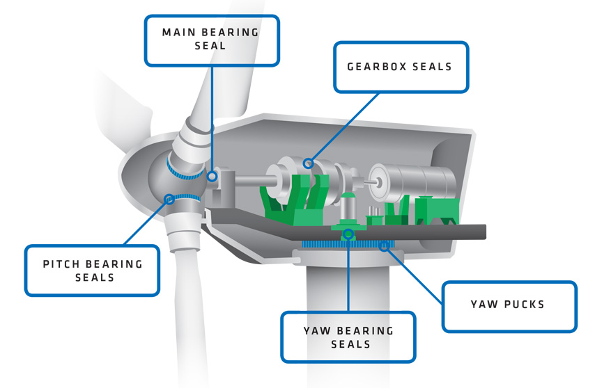 Graphic showing the inside of a wind turbine and the placement of System Seals' main bearing seal, gearbox seals, yaw pucks, yaw bearing seals and pitch bearing seals